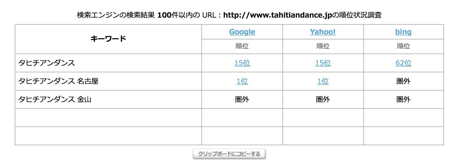 image-Googleの検索順位チェックツールを、本気で比較してみた | WordPressを使ったホームページヒーリングソリューションズ